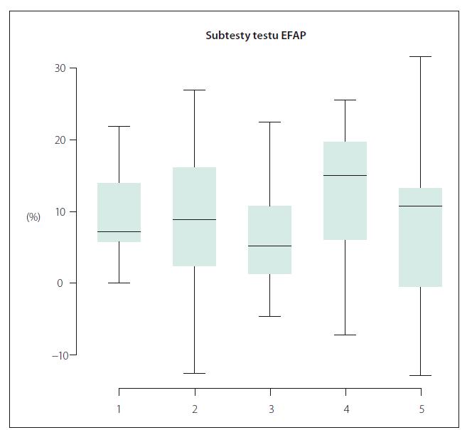 Obr. 2. Procentuální změny skóre v jednotlivých subtestech Emory Functional Ambulation Profi le (EFAP): (1) chůze po podlaze, (2) chůze po koberci, (3) zvednutí ze židle, ujití třímetrového úseku a opětovné posazení, (4) chůze s překračováním a obcházením překážek, (5) chůze do a ze schodů. Fig. 2. Percentual changee in Emory Functional Ambulation Profi le subtasks: (1) hard fl oor, (2) carpeted surface, (3) timed up-and-go test, (4) traversing obstacle course, (5) ascending and descending stairs.