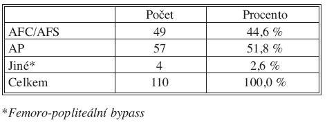 Lokalizace proximální anastomózy pedálního bypassu Tab. 3. Localization of the proximal anastomosis of a pedal bypass