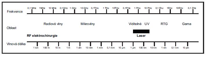 Schéma 1. Elektromagnetické spektrum.