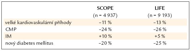 Srovnání výsledků studií SCOPE a LIFE.