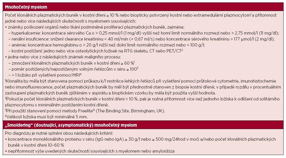 """Revidovaná diagnostická kritéria mnohočetného myelomu a asymptomatického (""""smoldering""""; doutnajícího) mnohočetného myelomu, IMWG 2014"""