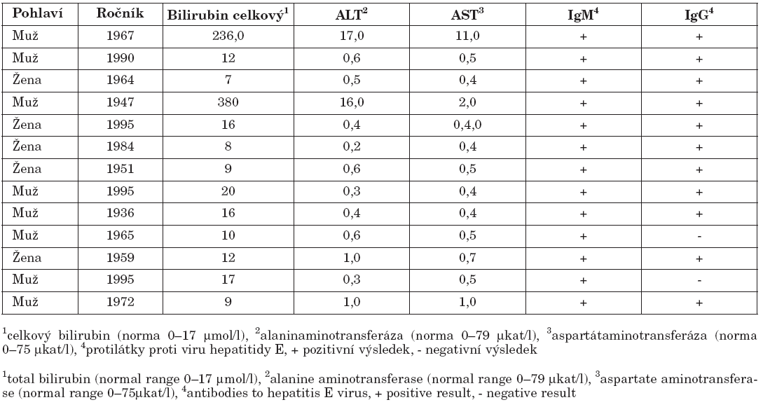 Výsledky vyšetření osob v první epidemii v okrese Děčín