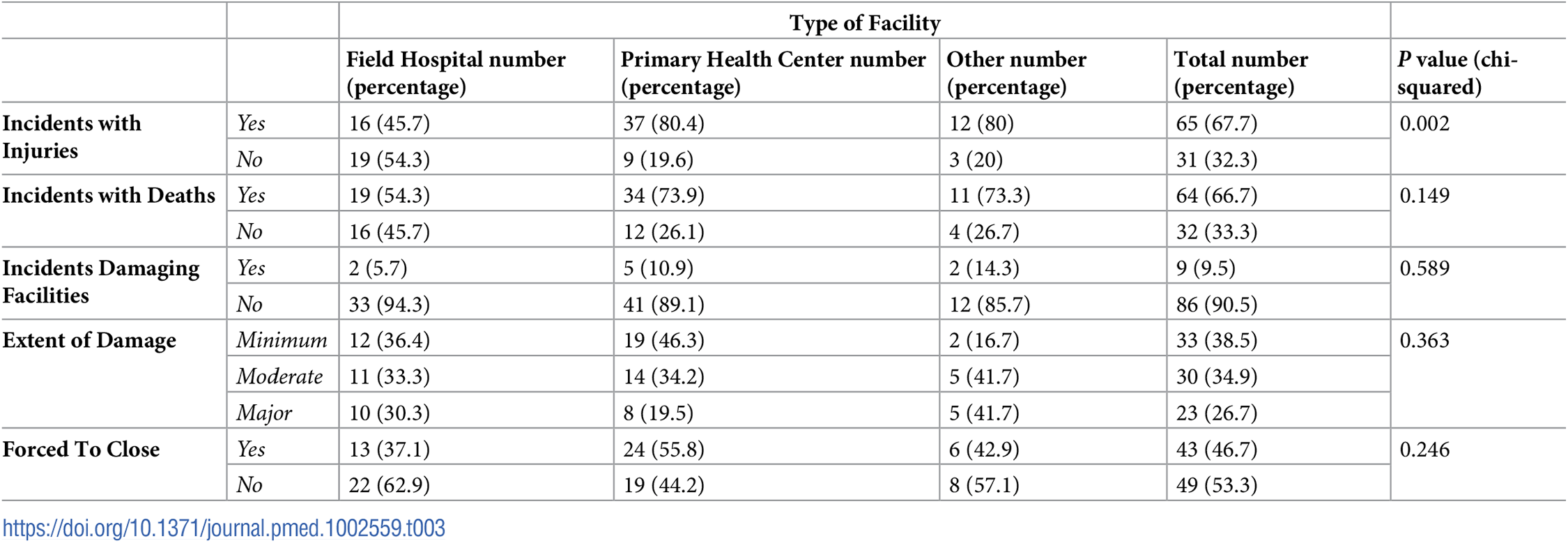 Comparisons of consequences between types of facility.