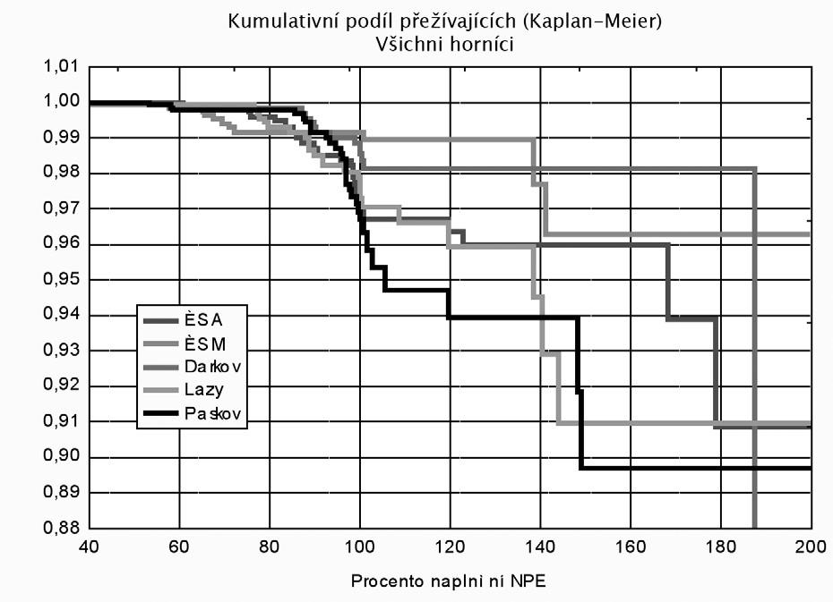 Riziko onemocnění pneumokoniózou