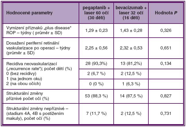 Srovnání účinnosti pegaptanibu a bevacizumabu v kombinaci s laserovou fotokoagulací při léčbě ROP 3+ v zóně I a posterior zóně II ve skupině A