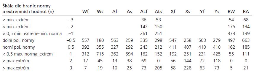 Výsledky měření zdrojového souboru (n = 1 321).
