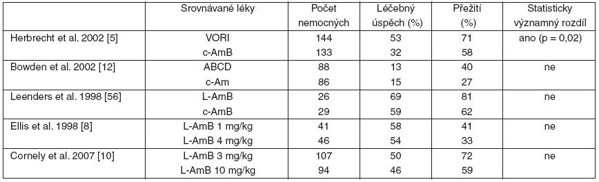 Souhrn randomizovaných studií srovnávajících účinnost jednotlivých antimykotik v iniciální léčbě invazivní aspergilózy