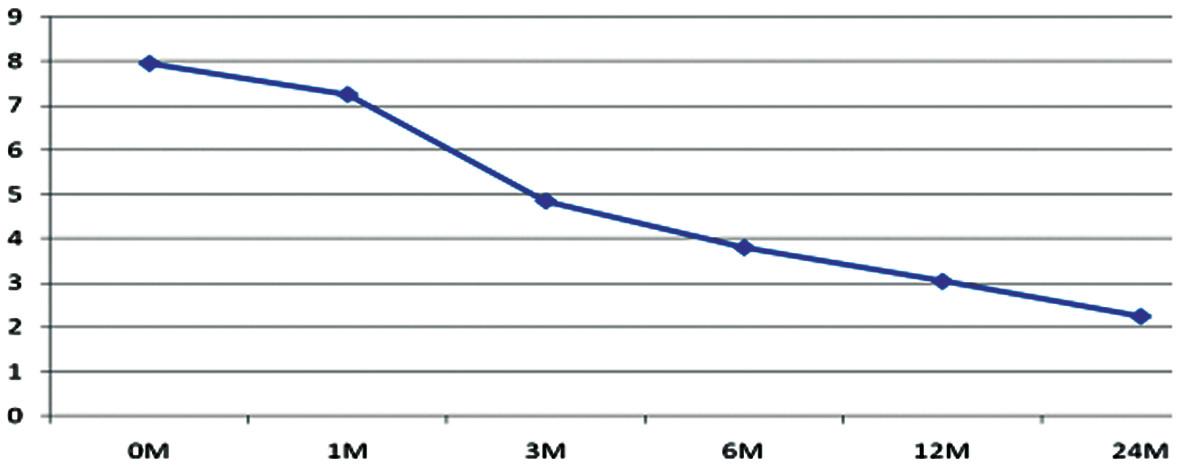Výsledky liečby pacientov s FBSS liečených pomocou PLIF so zadnou transpedikulárnou stabilizáciou, VAS, celý súbor pacientov Graph 5. Results of treatment FBSS patients with PLIF with posterior transpedicular stabilisation, VAS, all group of patients