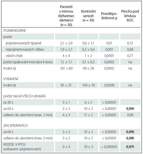 Porovnání výsledků z první části pojmenování a druhé části vybavení testu POBAV mezi pacienty s mírnou demencí způsobenou Alzheimerovou nemocí a kontrolními seniory.