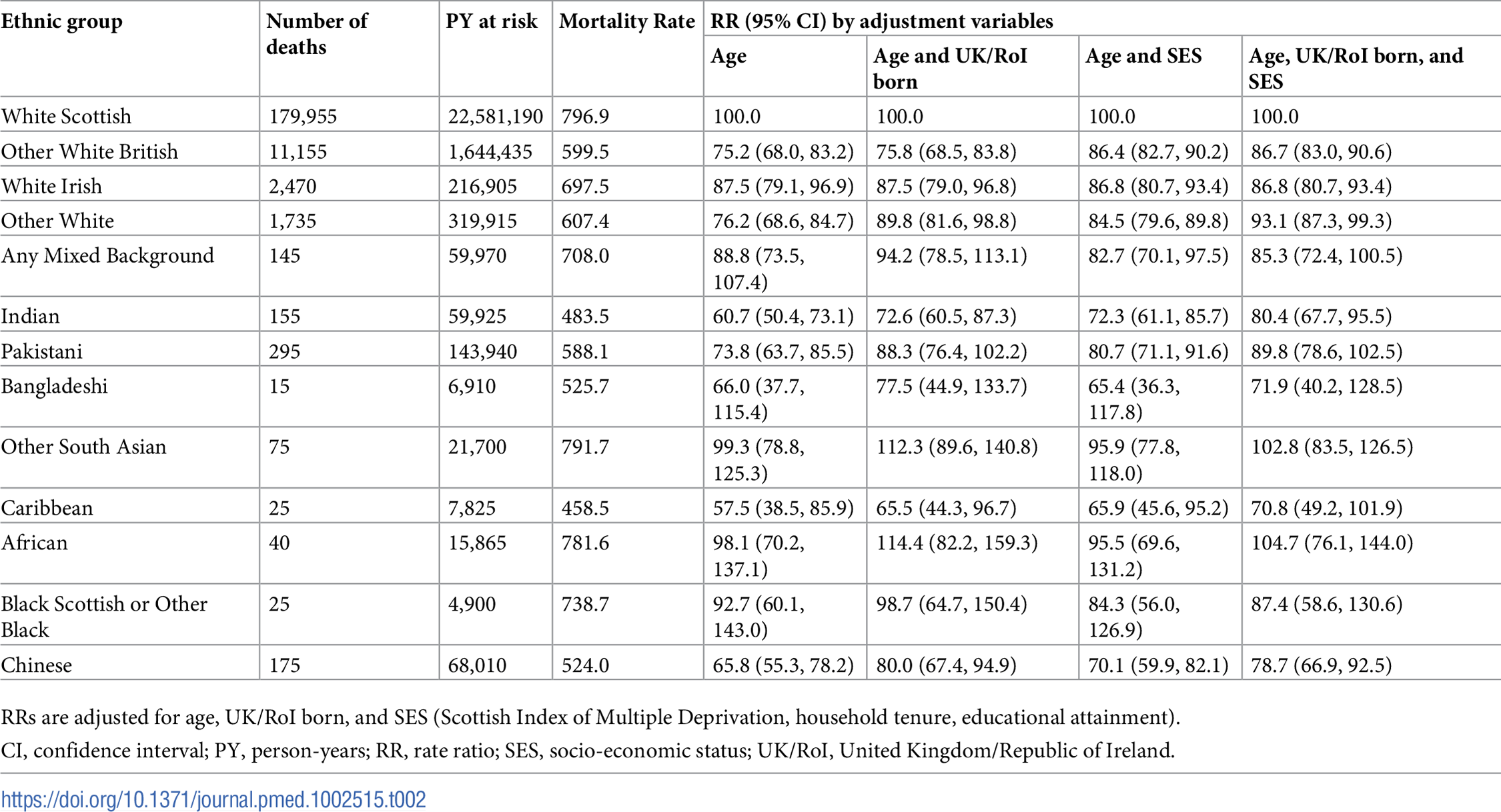 Age-adjusted mortality rates per 100,000 PY and RRs for all-cause mortality by ethnic group in females.