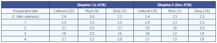 Hodnocení bolesti u pacientů po tonzilektomii (hodnocena průměrná VAS/den ze šesti měření VAS/den).
