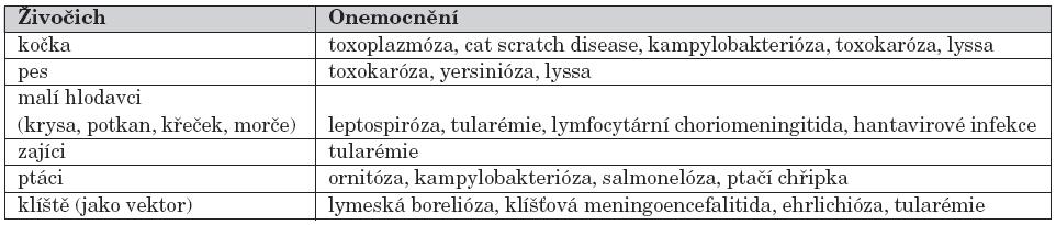 Domácí zvířata jako zdroj infekce.