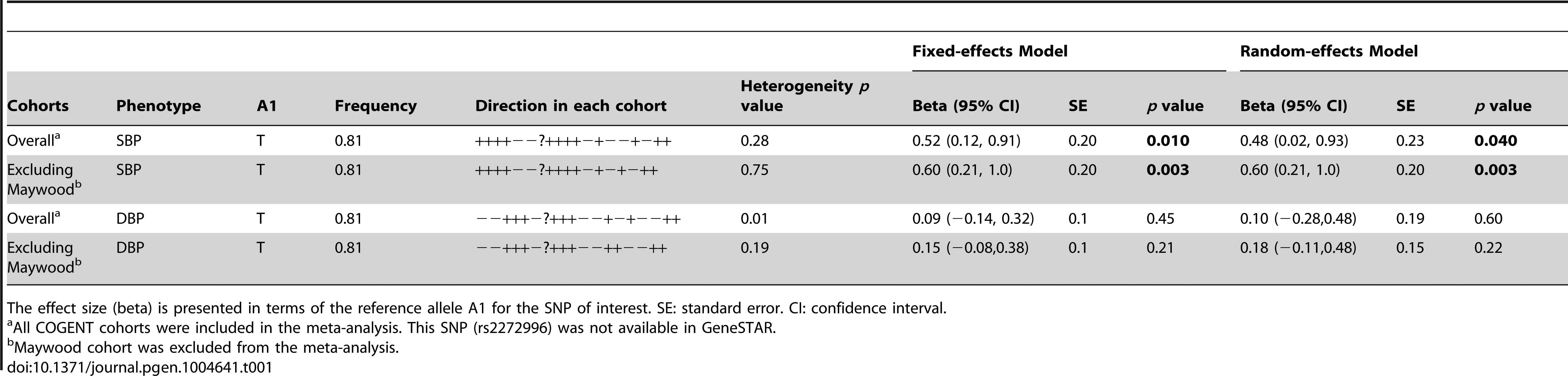 Meta-analysis results of the COGENT cohorts data for SNP rs2272996 (N131S).