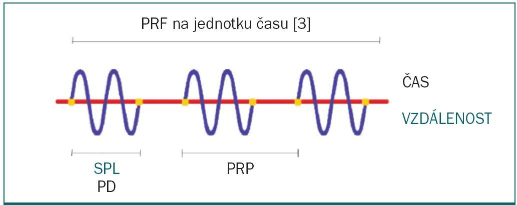 Schéma 1. Termíny užívané pro popis přenášeného ultrazvukového signálu.