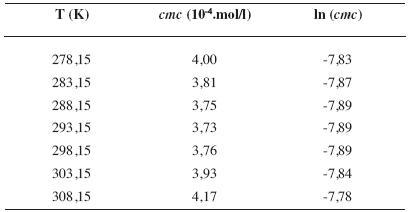 Zistené hodnoty <i>cmc</i> a ln (<i>cmc</i>) meranej látky v 3 mol/l etanolovom roztoku