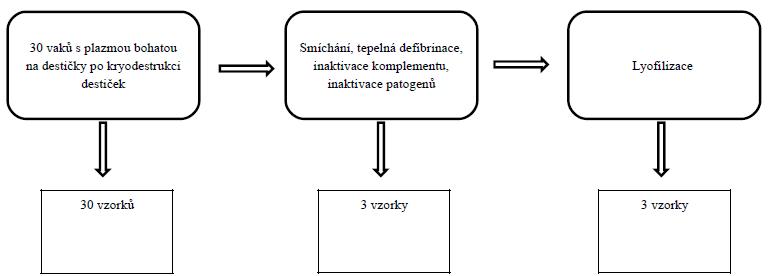 Schéma zpracování a odběru vzorků k vyšetření destičkových faktorů.