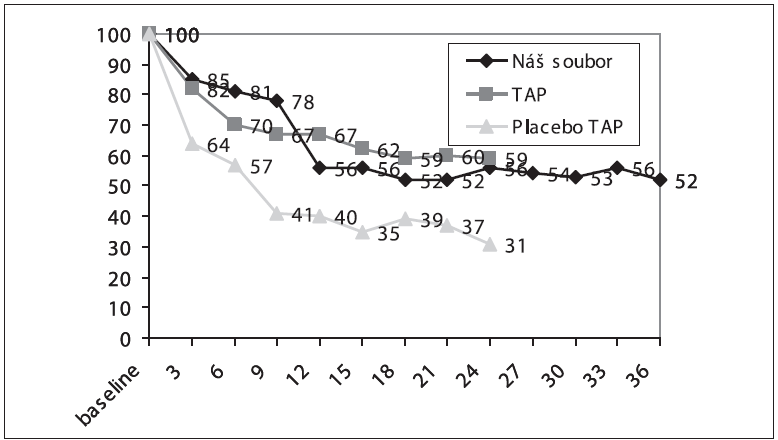 Grafické znázornění vývoje CZO ve sledovacím období u převážně klasické CNV (náš soubor, TAP – soubor pacientů ve studii TAP léčených Visudynem, placebo – soubor pacientů ve studii TAP léčených placebem)