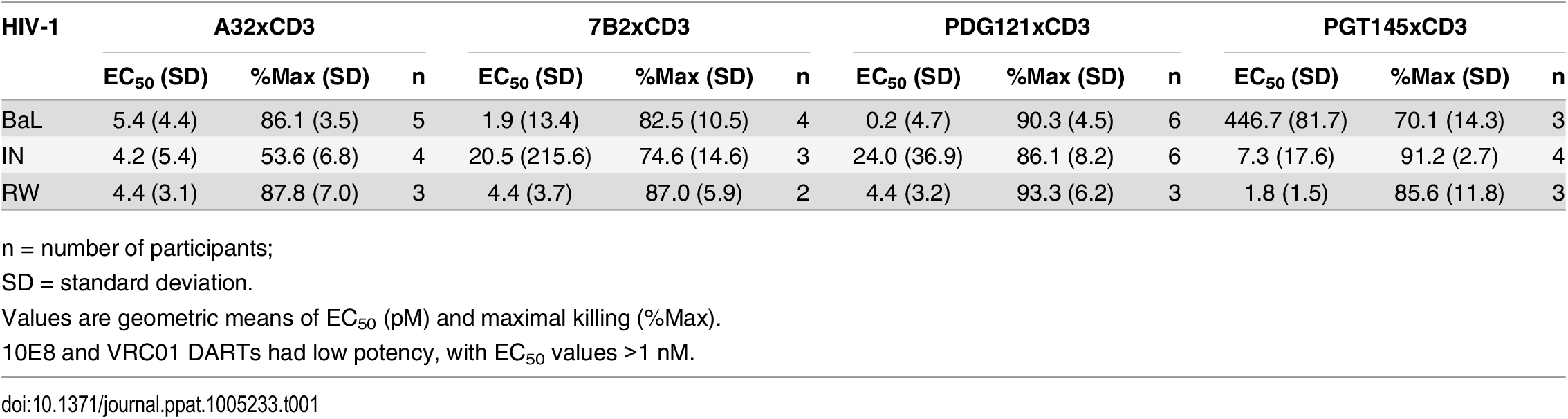 Summary of HIVxCD3 DART-mediated killing of HIV-1 infected CD4 T cells in vitro.