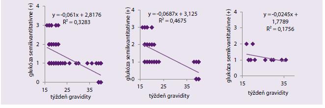 Korelácia medzi koncentráciou glukózy v plodovej vode a týždňom gravidity v skupine všetkých žien