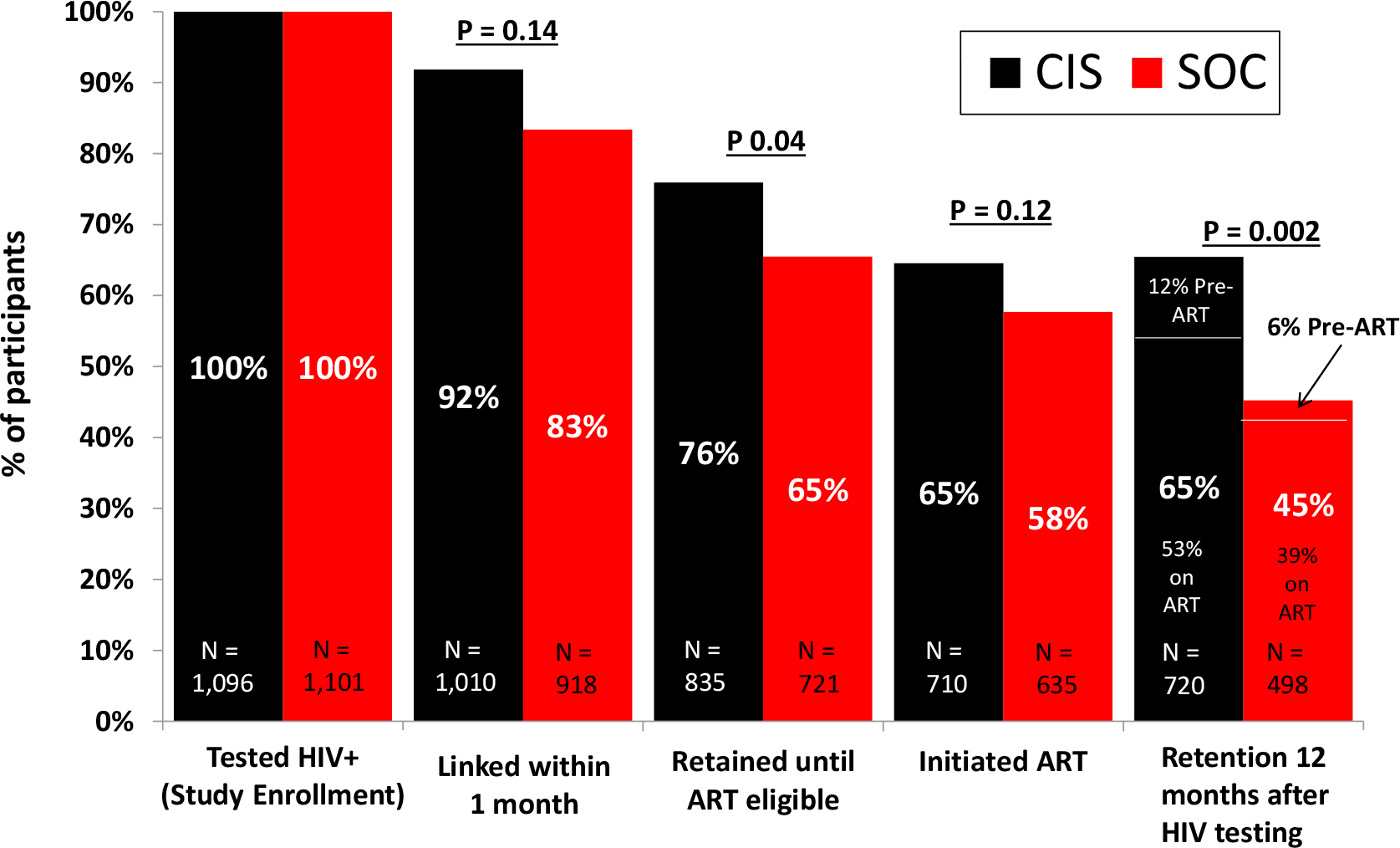 HIV care continuum comparing the combination intervention strategy (CIS) study arm versus the standard of care (SOC) study arm.