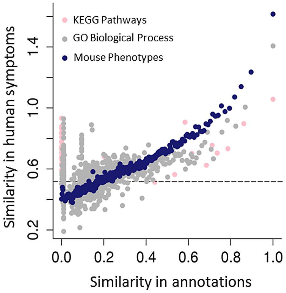 Predicting human genotype-phenotype relations from functional genomics data.