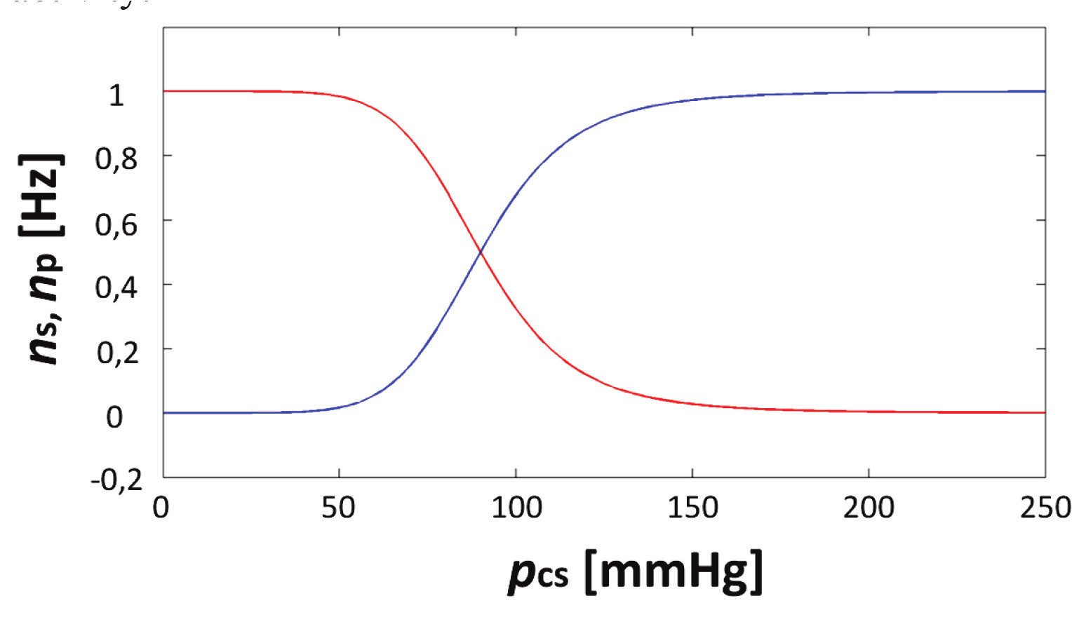 Fig. 2: Dependency of sympathetic (blue curve) and parasympathetic activity (red curve) on mean arterial pressure in carotids.