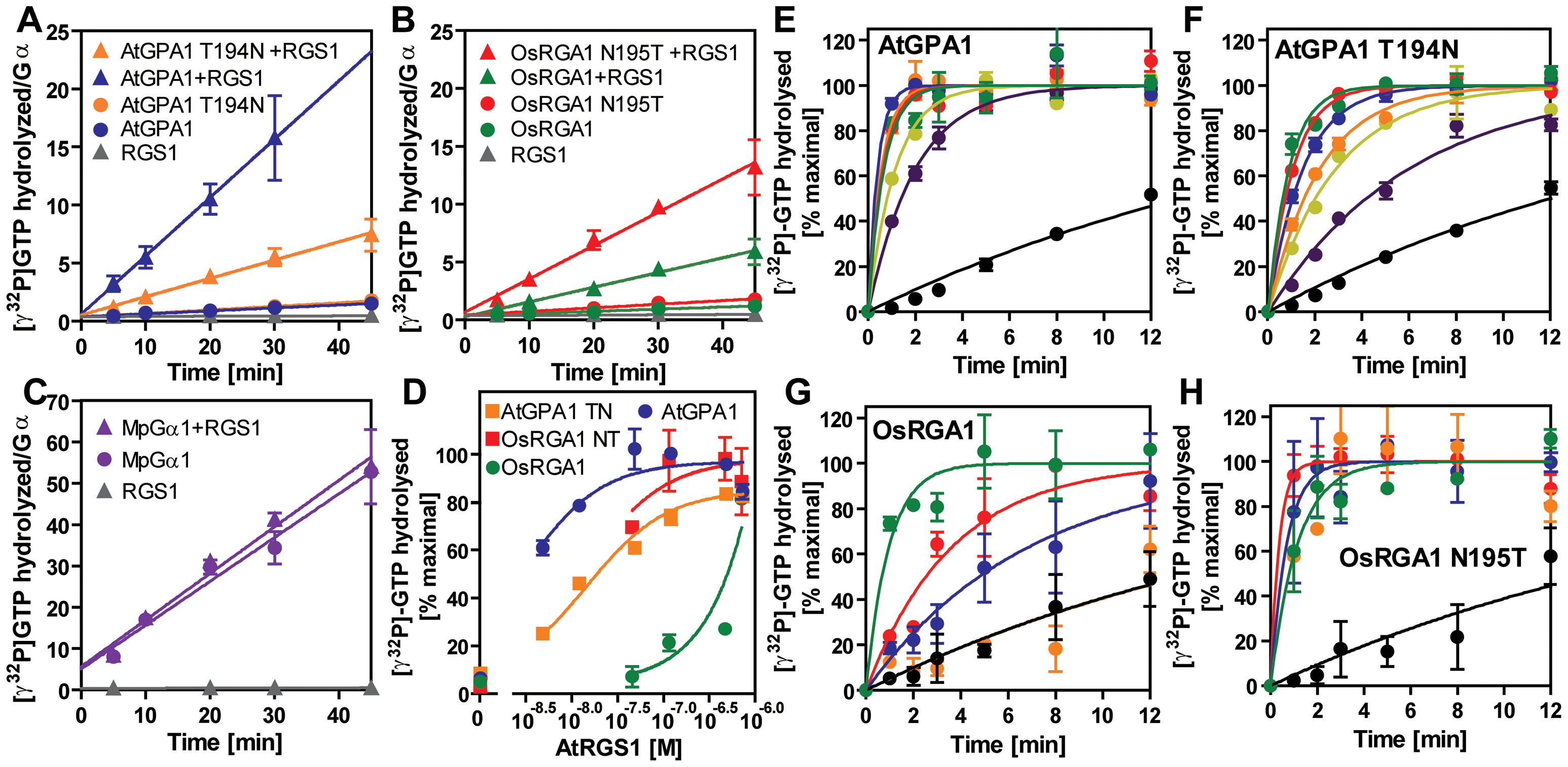 GAP activity of RGS toward plant Gα subunits.