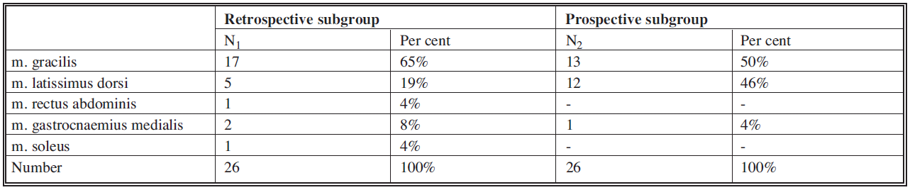 List of used free and transposition flaps in patients in both subgroups