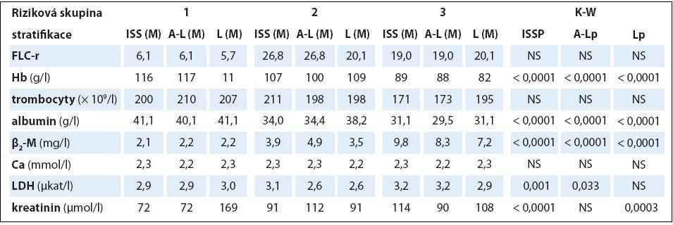 Souborná analýza vztahu vybraných prognostických laboratorních ukazatelů mnohočetného myelomu k stadiím (dle Durieho-Salmona – D-S a International Staging System – ISS) a rizikovým skupinám 1–3 vyhodnoceným podle Avet-Loisiaua (A-L) a Ludwiga (L) s pomocí Kruskalova-Wallisova testu v souboru 94 nemocných s IgG typem myelomu.