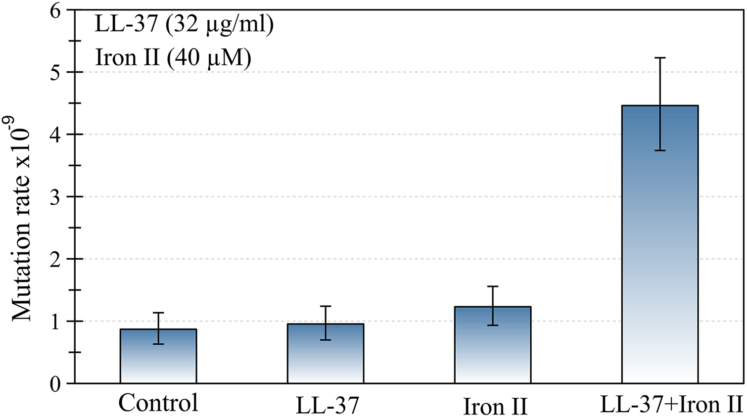 The joint action of LL-37 and ferrous iron induces an increase in the mutation rate of <i>P</i>. <i>aeruginosa</i>.