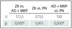 Rozdíly mezi skupinami v TT (Mann-Whitneyho U test).