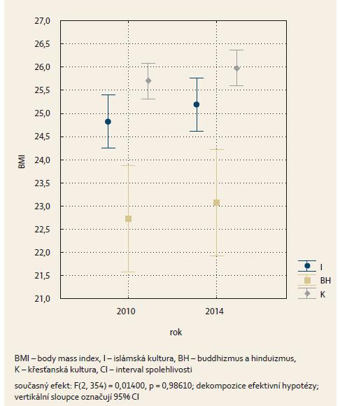 Průměrné hodnoty BMI v závislosti na kulturním prostředí. Graph 3. The average BMI values depending on culture.