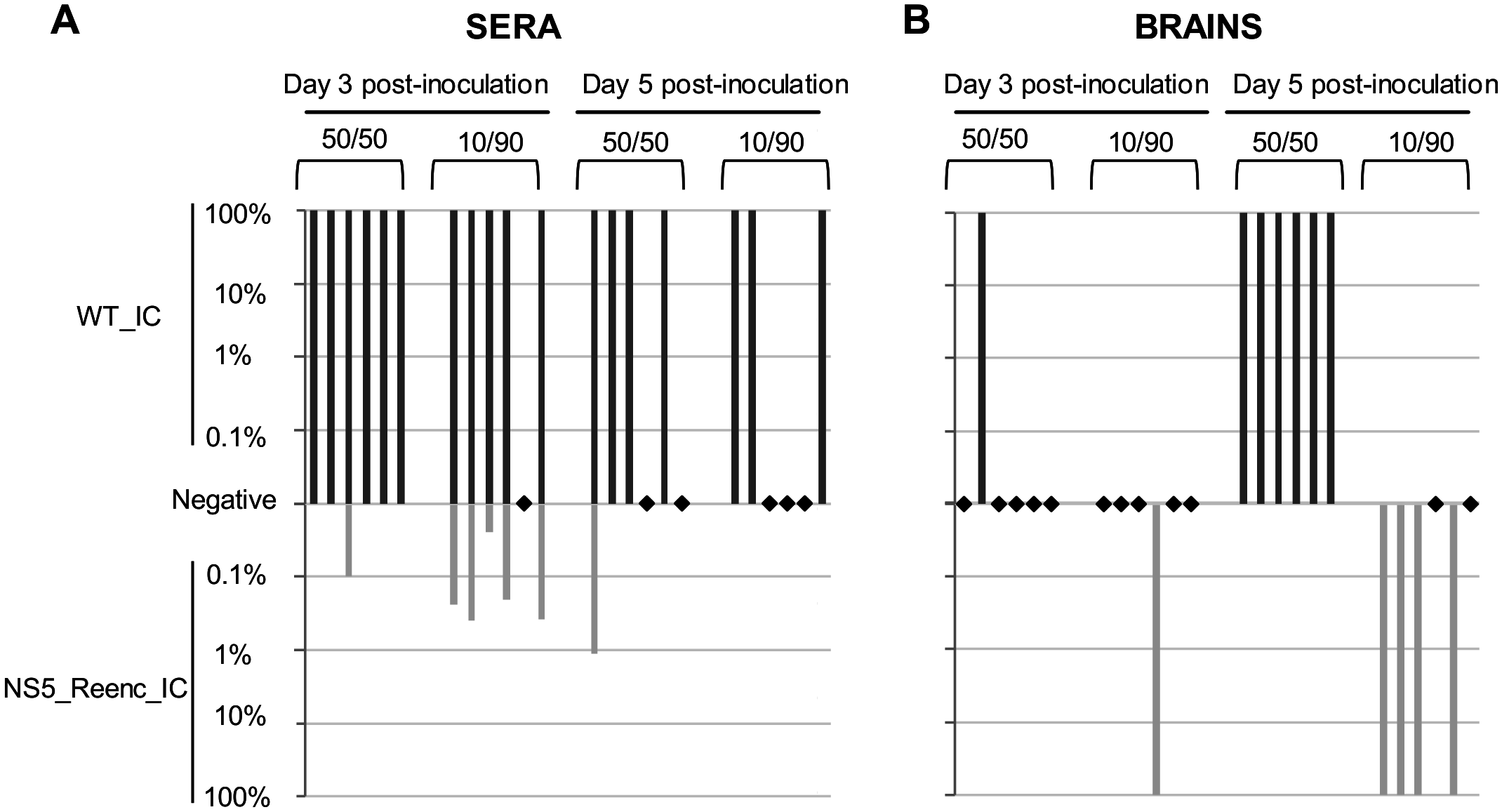 Results of <i>in vivo</i> competition experiments.