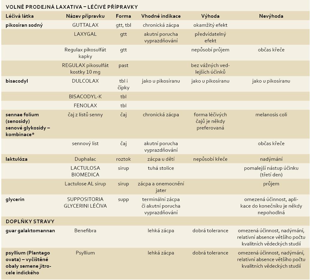 Přehled volně prodejných laxativ, indikace, výhody a event. nevýhody. Tab. 2. Overview of non-prescription laxatives, indications, advantages and possible disadvantages.
