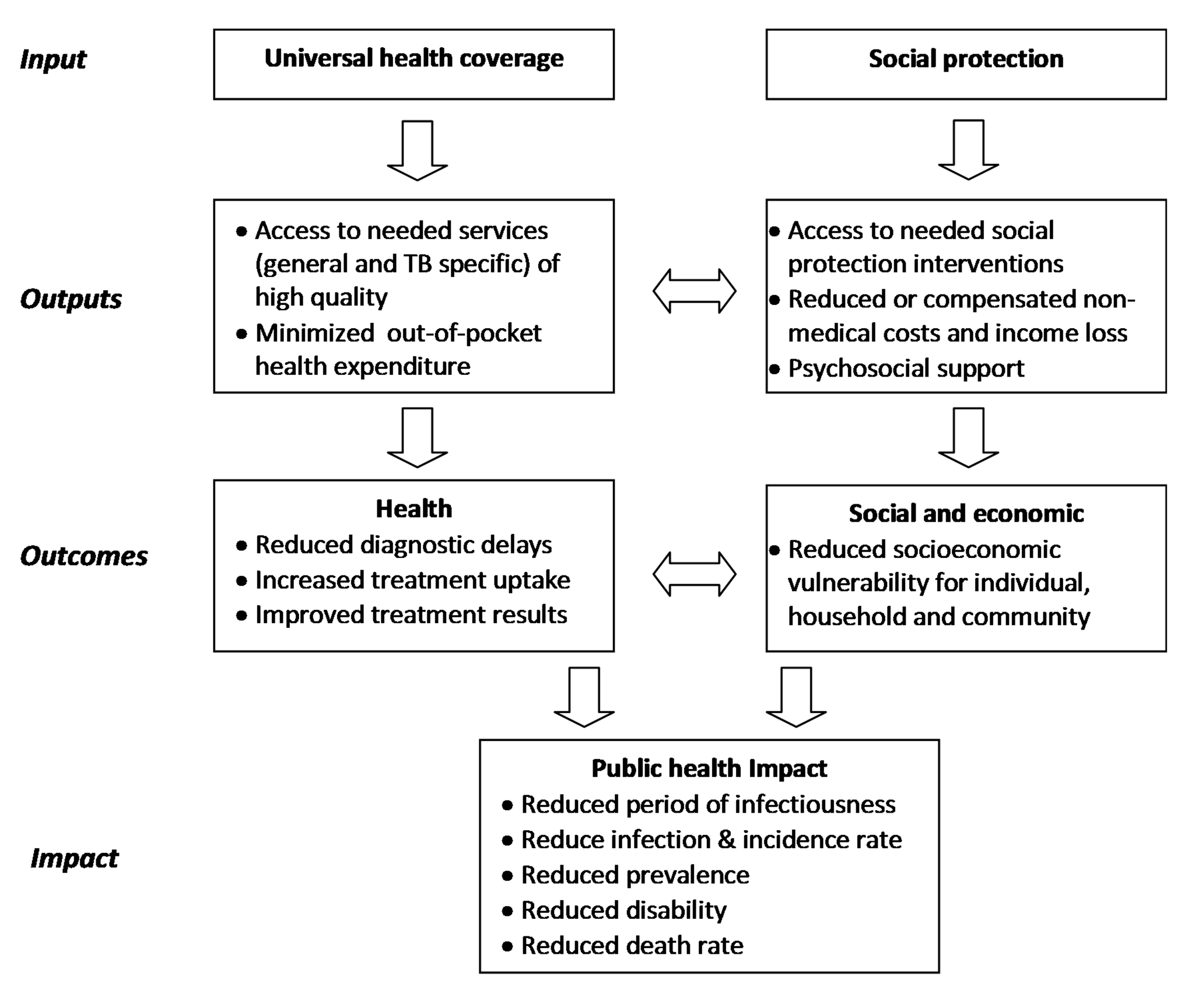 Framework to illustrate the interrelationship between universal health coverage, social protection, TB outcomes, and public health and social impact.