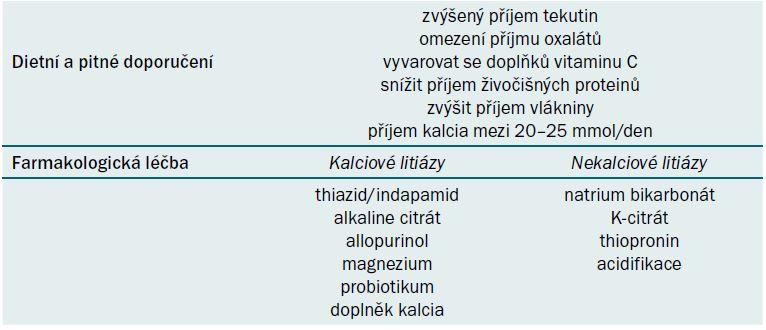 Tab. 4a) obecné dietní a farmakologické metafylaxe.