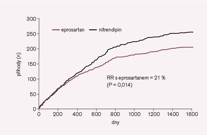 Obr. 6. Primární cíl (morbidita a mortalita) ve studii MOSES s eprosartanem (Teveten).