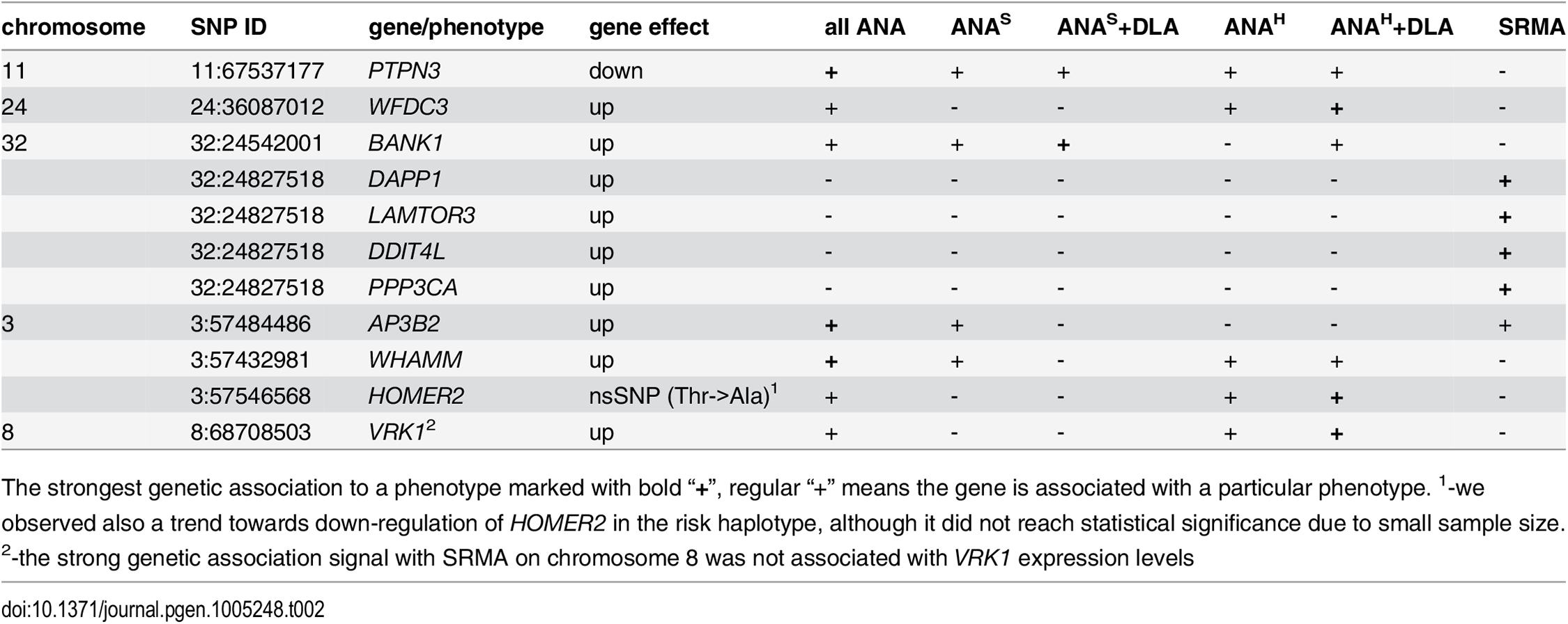 Genes associated with IMRD and SRMA phenotypes.