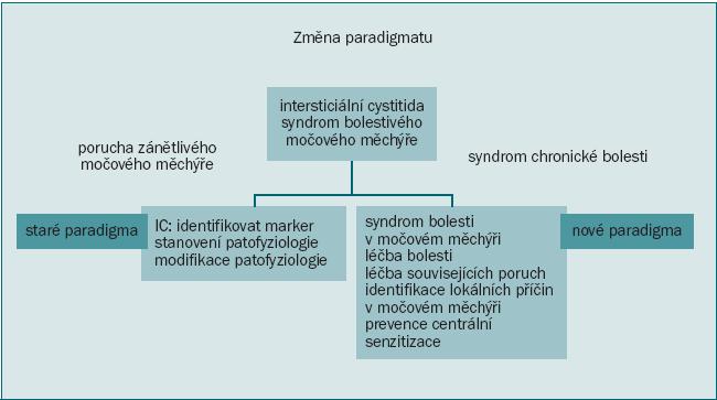 Schéma 10. Nová perspektiva Syndromu bolesti v močovém měchýři. Hanno PM: Proceedings of the International Consultation on Interstitial Cystitis, Japan; Comfortable Urology Network 2008: 2–9.