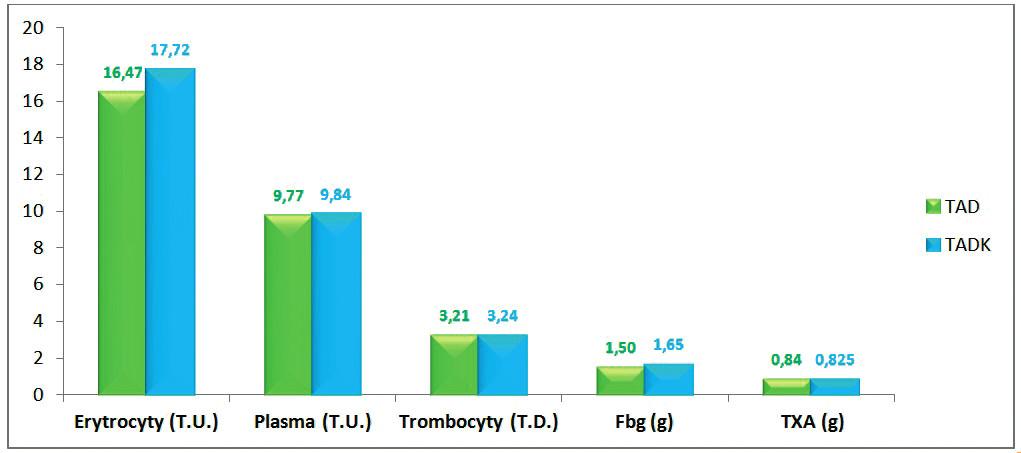 Množství podaných transfuzních přípravků, fibrinogenu a TXA (průměr na jednoho pacienta)