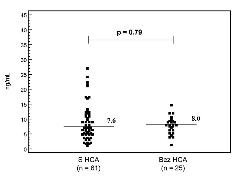 Koncentrace sTLR2 v pupečníkové krvi u žen s předčasným odtokem plodové vody rozdělených podle přítomnosti a absence histologické chorioamnionitidy (HCA). Nenalezen signifikantní rozdíl (p = 0,79). Vodorovnou značkou jsou označeny mediány