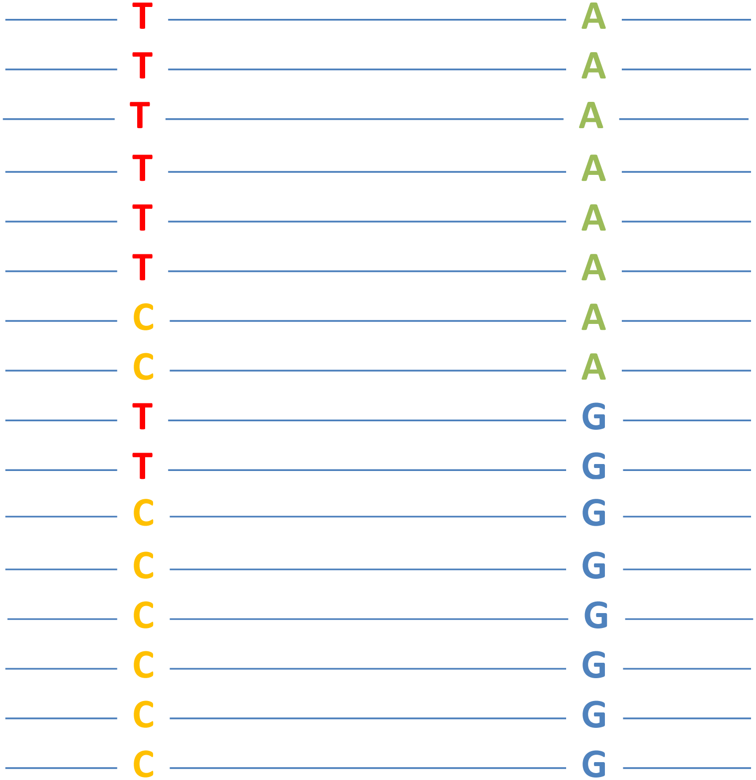 A hypothetical example of epistasis between two nucleotide sites that is detectable by genomeDCA.