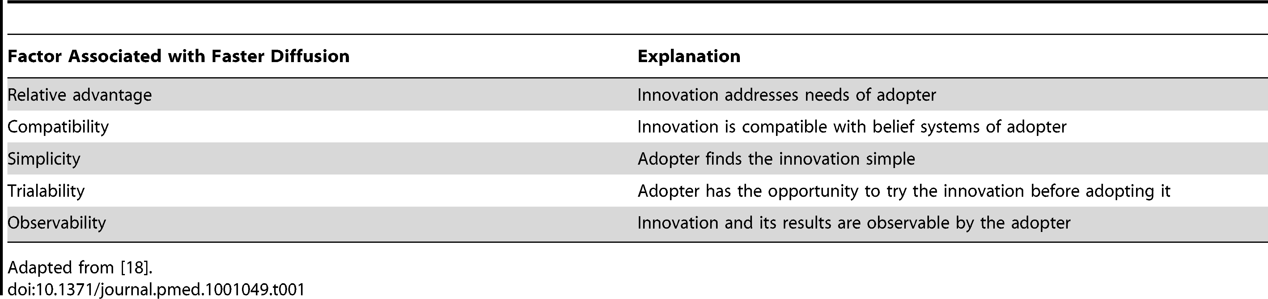 Factors associated with faster diffusion of an innovation.