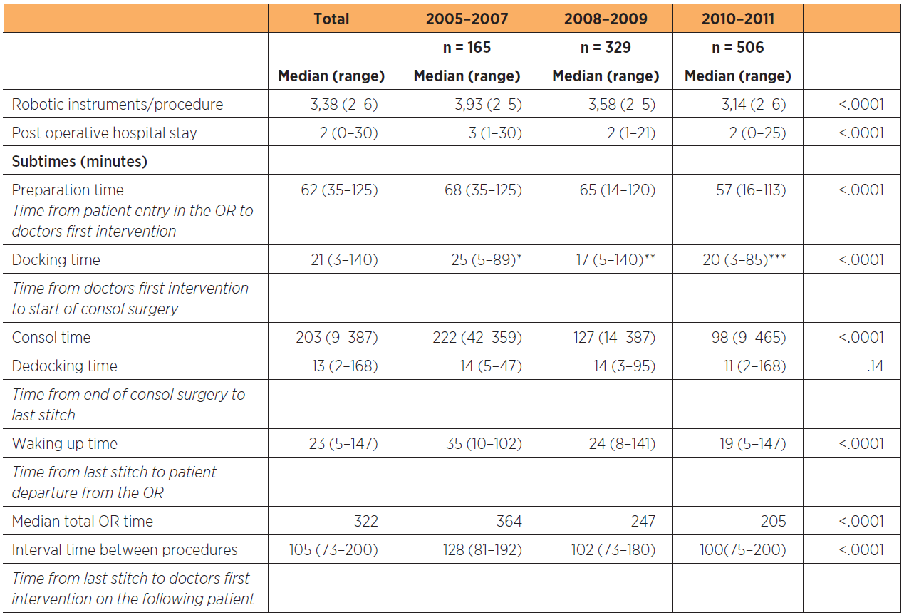 OR times, use of robotic instruments and post operative hospital stay associated with robotic surgery within gynecology and gynecologic oncology at a tertiary referral teaching hospital in 1000 consecutive patients