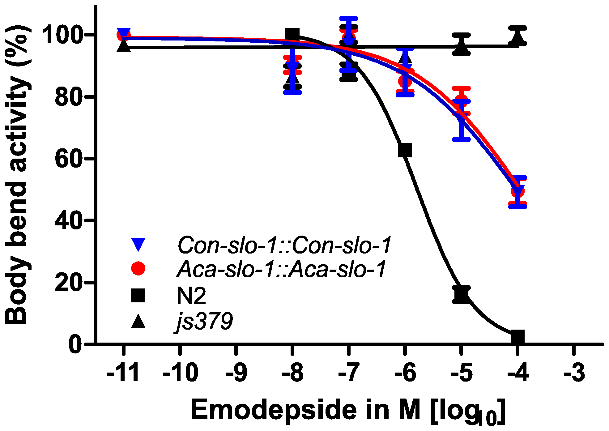 Parasite SLO-1 expressed from parasite-derived <i>slo-1</i> promoters partially recover emodepside susceptibility in resistant <i>slo-1</i> loss-of-function mutants.
