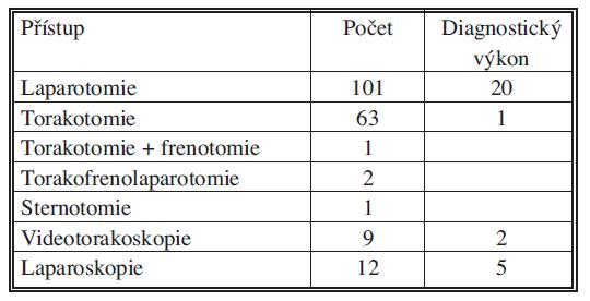 Operační přístup u penetrujícího poranění hrudníku a břicha (n = 195) Tab. 2. Surgical approach in penetrating thoracic and abdominal injuries (n = 195)