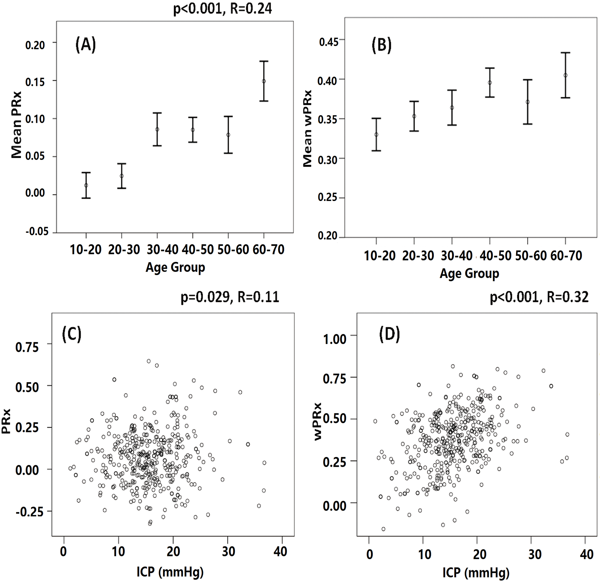 The relationship between cerebral pressure reactivity parameters, age, and intracranial pressure (ICP).