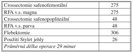 Rozbor operací Tab. 2. Procedures distribution