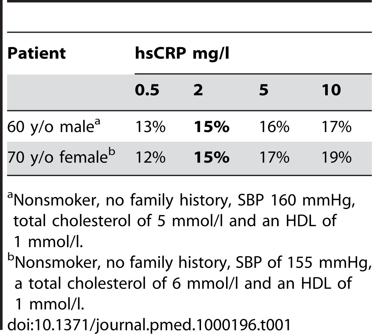 Estimated 10 year risk of a heart attack, stroke, or other major heart disease based on the risk calculator at reynoldsriskscore.com.