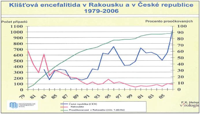 Porovnání počtu případů aproočkovanost proti klíšťové encefalitidě vRakousku aČeské republice vobdobí r.1979-2006.